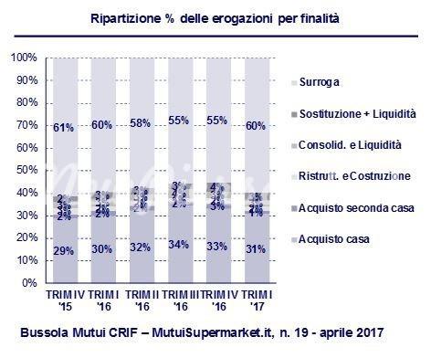 Mutuo acquisto prima casa le migliori offerte di maggio newpiersanti - Mutuo acquisto seconda casa ...